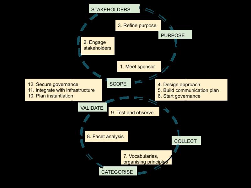 Taxonomy Development Cycle